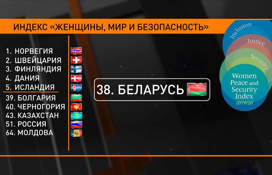 Беларусь – самая безопасная для женщин среди стран СНГ
