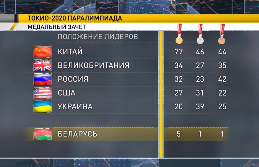 Cборная Китая лидирует в медальном зачете Паралимпийских игр в Токио, Беларусь – на 21-м месте