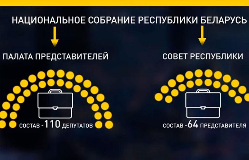 Парламент Беларуси: структура и задачи