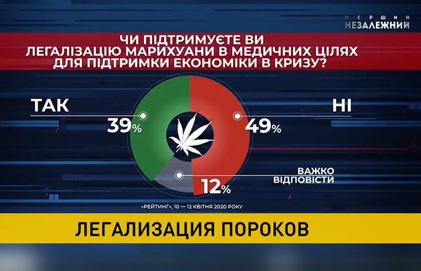 Верховная рада рассматривает вопрос о легализации легких наркотиков