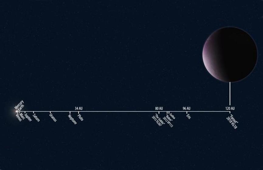 Учёные нашли самый удалённый объект в Солнечной системе