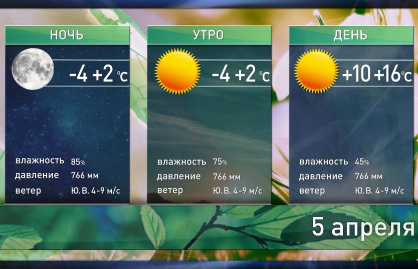 Прогноз погоды на 5 апреля: в середине дня до +16°С