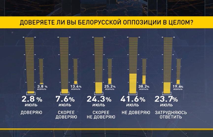 Социсследование: 42% белорусов не доверяют оппозиции
