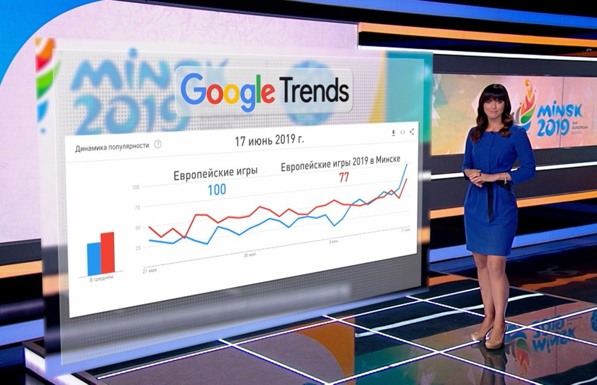 II Европейские игры в Минске: реакция соцсетей и топ запросов в Google