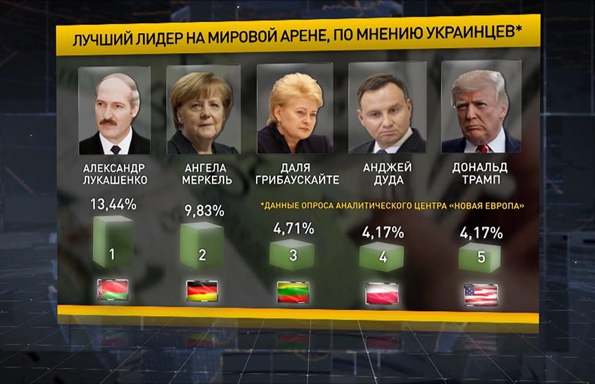 Украинцы считают Президента Беларуси лучшим лидером на мировой арене