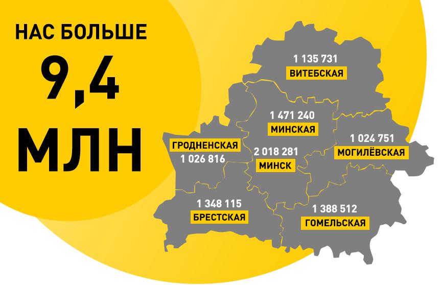 Белстат: население Беларуси составляет более 9,4 млн человек. Озвучены первые данные переписи