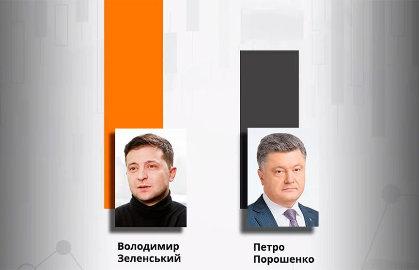 Окончательные результаты выборов в Украине