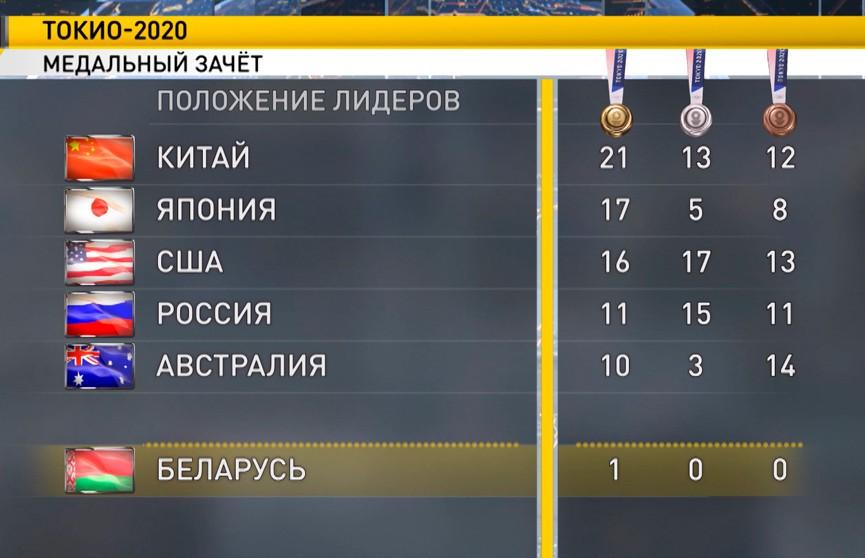 Китай продолжает лидировать в медальном зачёте Олимпийских игр, Беларусь – на 40-м месте