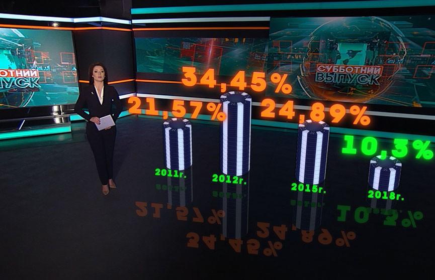 Ставка рефинансирования в Беларуси останется рекордно низкой до мая