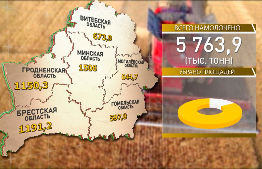 Белорусские аграрии намолотили 5,8 млн тонн урожая