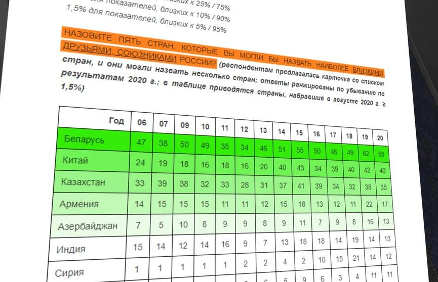 Россияне считают белорусов союзниками: результаты опроса обнародовал «Левада-центр»