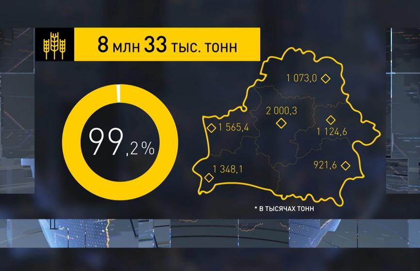 Урожай-2020: в Беларуси убрано 99% площадей