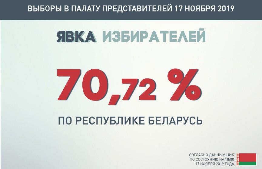 ЦИК: явка избирателей на парламентских выборах на 18:00 по стране составила 70,72%