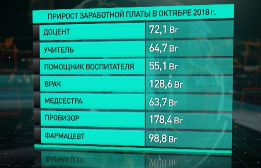 Зарплата бюджетников увеличилась с 1 сентября. Конкретные цифры