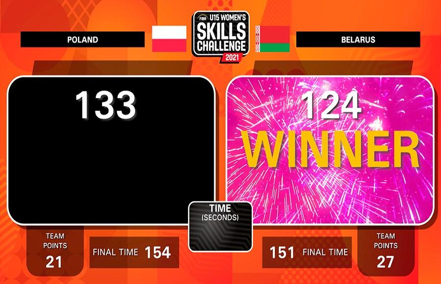 Сборная Беларуси U-15 вышла в финал FIBA Skills Challenge