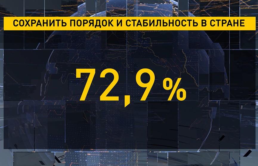 Главное достижение – порядок и стабильность в Беларуси. Опубликованы результаты опроса общественного мнения
