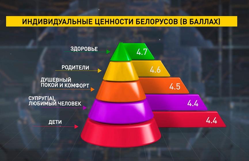 Эксперты назвали ценности современного белорусского общества