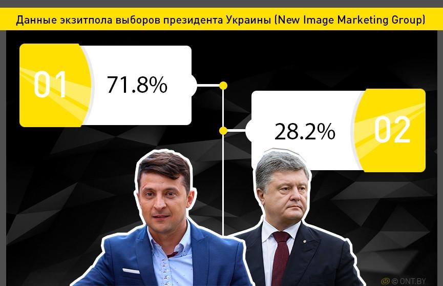 Данные экзитпола выборов президента Украины: Зеленский набирает более 70% голосов