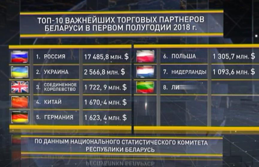 Великобритания вошла в топ-3 торговых партнёров Беларуси