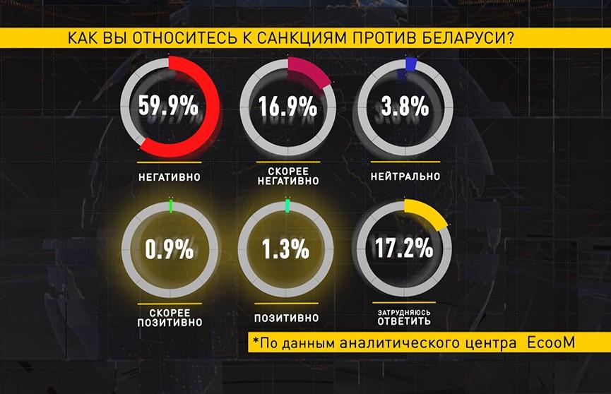 Социсследование:  77% респондентов не поддерживают введение Западом санкций против Беларуси
