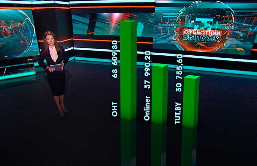 Телеканал ОНТ лидирует по числу подписчиков среди белорусских СМИ на YouTube