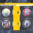 Мюнхенская «Бавария» разгромила итальянский «Лацио» в футбольной Лиге чемпионов