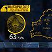 Выборы в Палату представителей состоялись во всех округах Брестской, Гомельской, Минской и Могилёвской областей