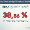 ЦИК: явка избирателей на парламентских выборах на 10.00 составила 38,86%