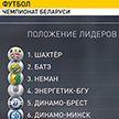 В турнирной таблице чемпионата Беларуси первую строку занимает солигорский «Шахтёр»