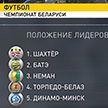 В турнирной таблице чемпионата Беларуси по футболу лидирует солигорский «Шахтёр»