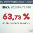ЦИК: явка избирателей на парламентских выборах на 16:00 по стране составила 63.73%