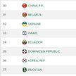Опубликован новый рейтинг теннисного Кубка Дэвиса: сборная Беларуси на 31-м месте