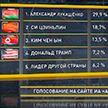 Посетители сайта российского информагентства считают, что Александр Лукашенко наиболее эффективен в отстаивании интересов своей страны